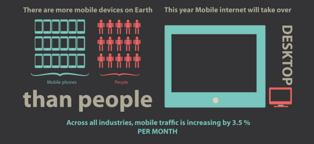 mobile usage increase infograph